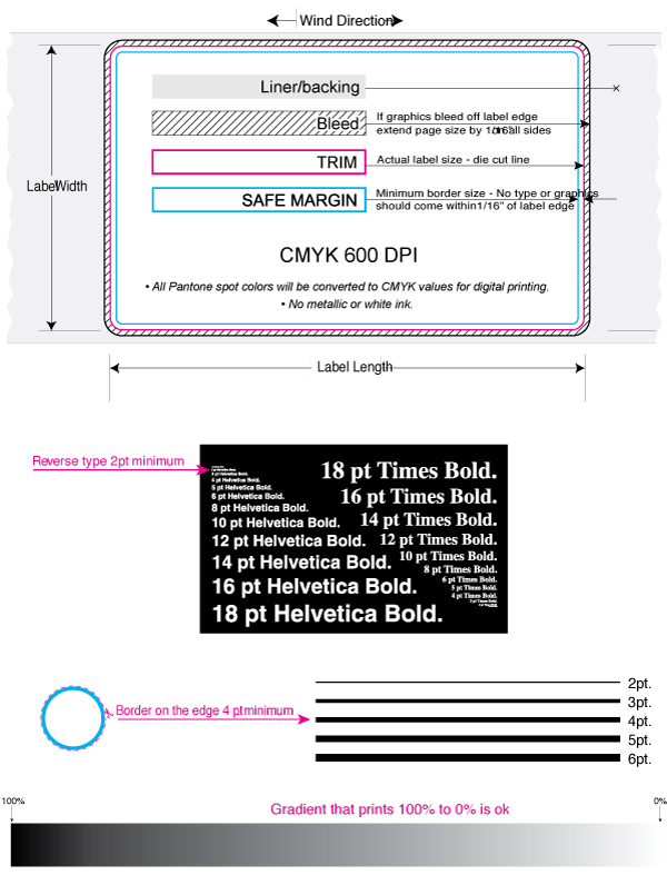 Preparing Files for Digital Printing - Diagram - Acro Labels